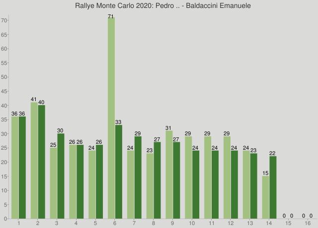 Rallye Monte Carlo 2020: Pedro .. - Baldaccini Emanuele