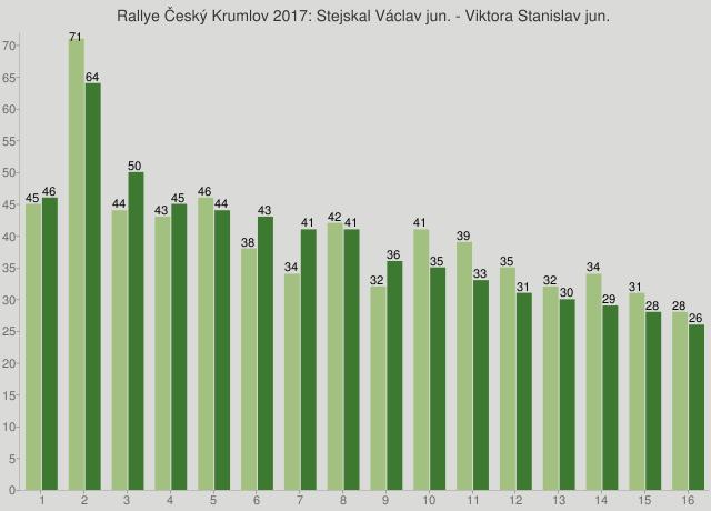 Rallye Český Krumlov 2017: Stejskal Václav jun. - Viktora Stanislav jun.