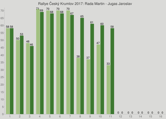 Rallye Český Krumlov 2017: Rada Martin - Jugas Jaroslav