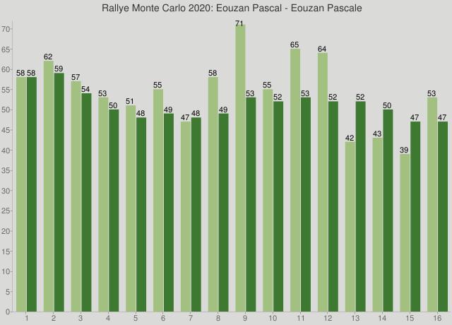 Rallye Monte Carlo 2020: Eouzan Pascal - Eouzan Pascale