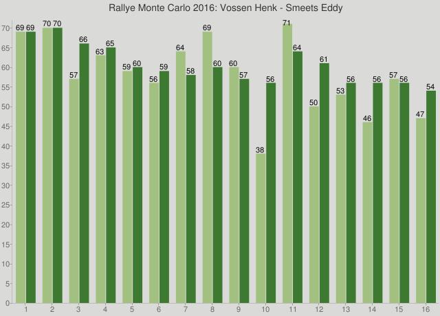 Rallye Monte Carlo 2016: Vossen Henk - Smeets Eddy