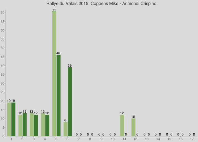 Rallye du Valais 2015: Coppens Mike - Arimondi Crispino