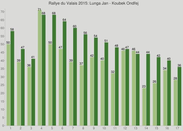 Rallye du Valais 2015: Lunga Jan - Koubek Ondřej
