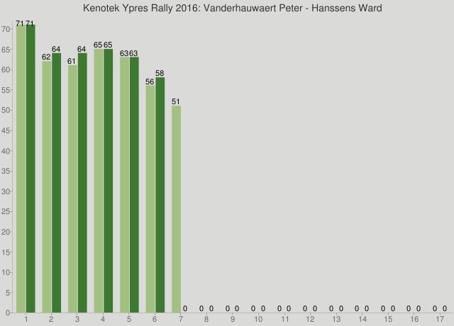 Kenotek Ypres Rally 2016: Vanderhauwaert Peter - Hanssens Ward
