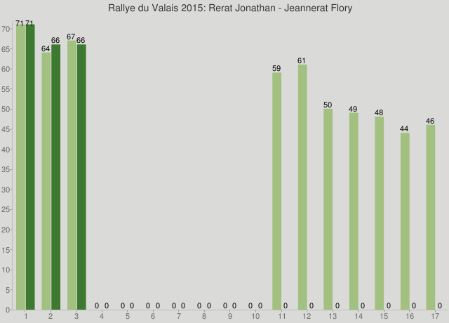 Rallye du Valais 2015: Rerat Jonathan - Jeannerat Flory