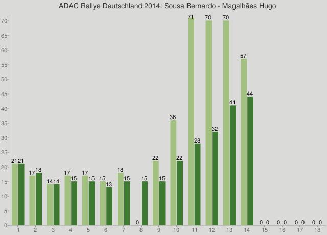 ADAC Rallye Deutschland 2014: Sousa Bernardo - Magalhães Hugo