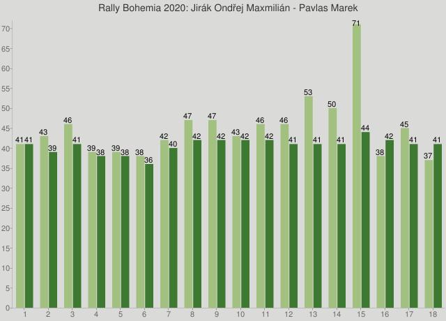 Rally Bohemia 2020: Jirák Ondřej Maxmilián - Pavlas Marek