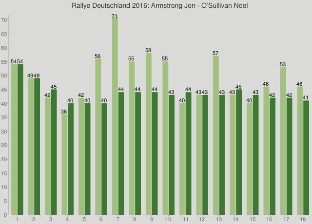 Rallye Deutschland 2016: Armstrong Jon - O'Sullivan Noel