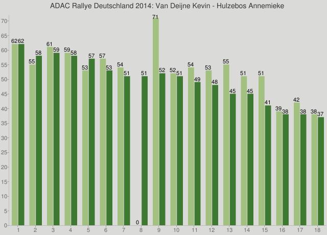 ADAC Rallye Deutschland 2014: Van Deijne Kevin - Hulzebos Annemieke