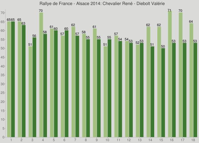 Rallye de France - Alsace 2014: Chevalier René - Diebolt Valérie