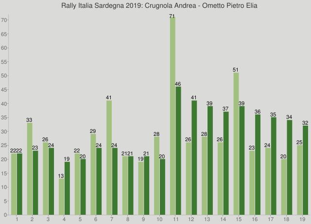 Rally Italia Sardegna 2019: Crugnola Andrea - Ometto Pietro Elia
