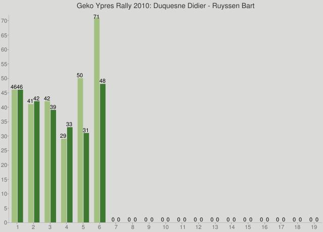 Geko Ypres Rally 2010: Duquesne Didier - Ruyssen Bart