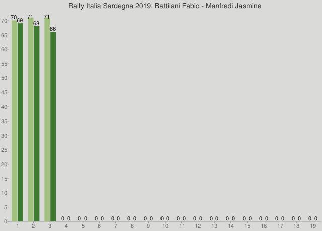 Rally Italia Sardegna 2019: Battilani Fabio - Manfredi Jasmine