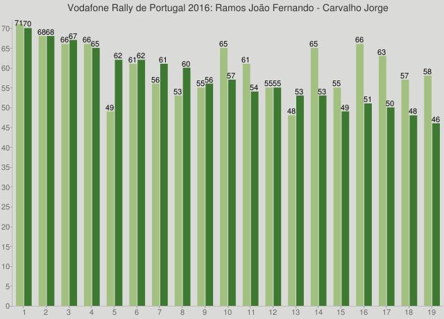 Vodafone Rally de Portugal 2016: Ramos João Fernando - Carvalho Jorge