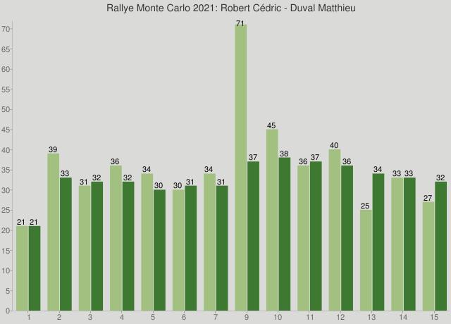 Rallye Monte Carlo 2021: Robert Cédric - Duval Matthieu