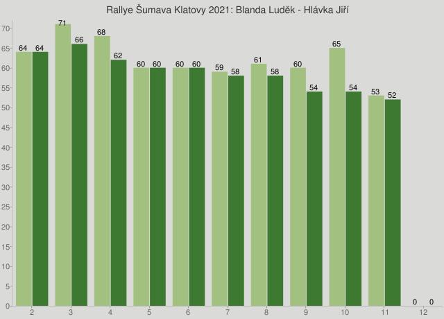 Rallye Šumava Klatovy 2021: Blanda Luděk - Hlávka Jiří