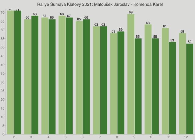 Rallye Šumava Klatovy 2021: Matoušek Jaroslav - Komenda Karel