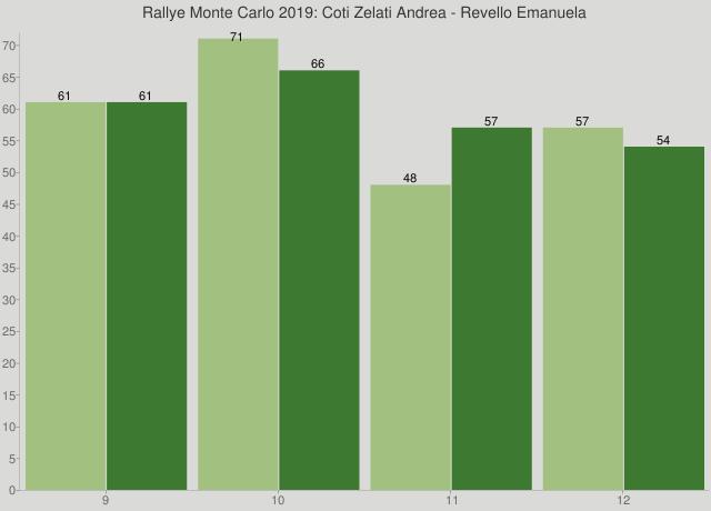 Rallye Monte Carlo 2019: Coti Zelati Andrea - Revello Emanuela