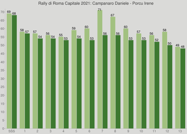 Rally di Roma Capitale 2021: Campanaro Daniele - Porcu Irene