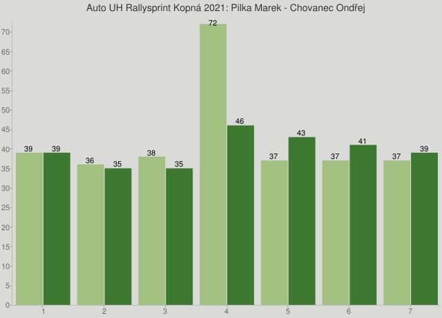 Auto UH Rallysprint Kopná 2021: Pilka Marek - Chovanec Ondřej