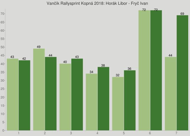 Vančík Rallysprint Kopná 2018: Horák Libor - Fryč Ivan