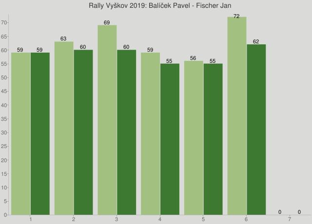 Rally Vyškov 2019: Balíček Pavel - Fischer Jan