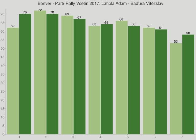 Bonver - Partr Rally Vsetín 2017: Lahola Adam - Baďura Vítězslav