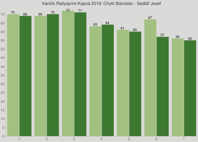 Vančík Rallysprint Kopná 2018: Chytil Stanislav - Sedlář Josef