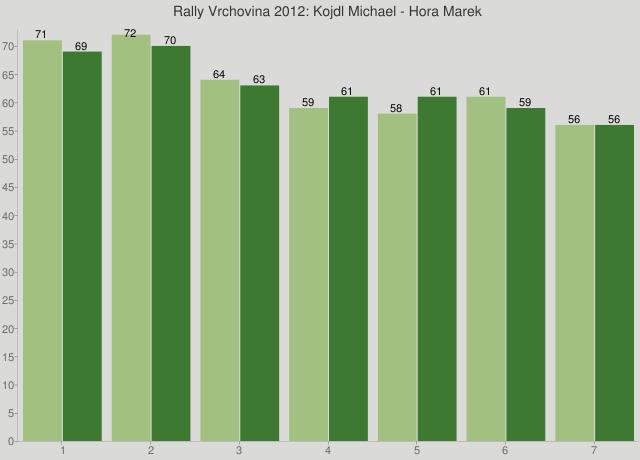 Rally Vrchovina 2012: Kojdl Michael - Hora Marek