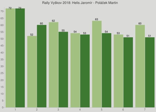 Rally Vyškov 2018: Helis Jaromír - Poláček Martin