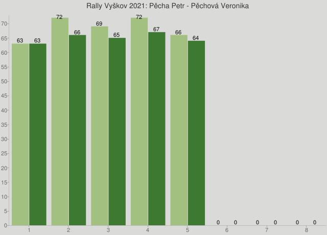 Rally Vyškov 2021: Pěcha Petr - Pěchová Veronika