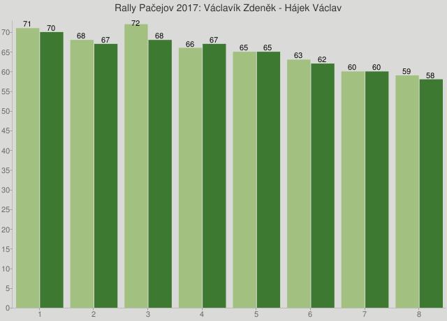 Rally Pačejov 2017: Václavík Zdeněk - Hájek Václav