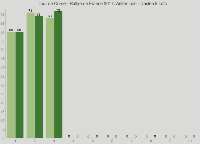 Tour de Corse - Rallye de France 2017: Astier Loic - Declerck Loïc