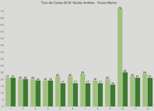 Tour de Corse 2018: Nucita Andrea - Vozzo Marco