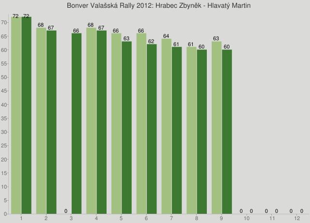 Bonver Valašská Rally 2012: Hrabec Zbyněk - Hlavatý Martin