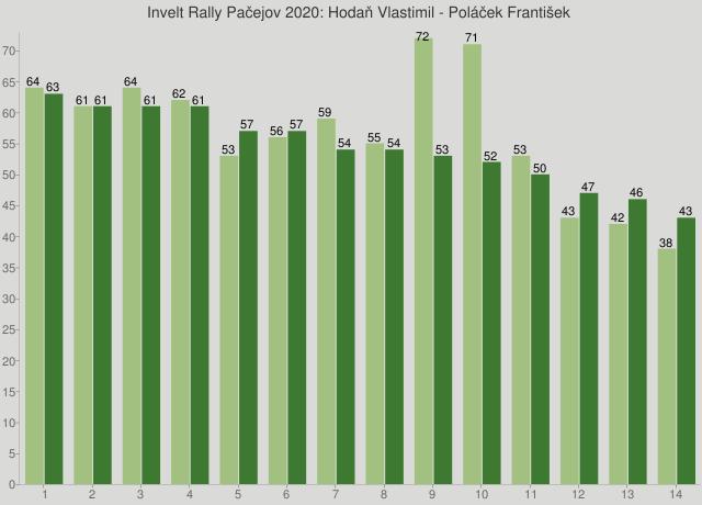 Invelt Rally Pačejov 2020: Hodaň Vlastimil - Poláček František