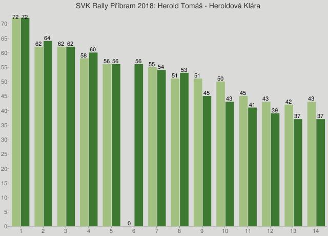 SVK Rally Příbram 2018: Herold Tomáš - Heroldová Klára