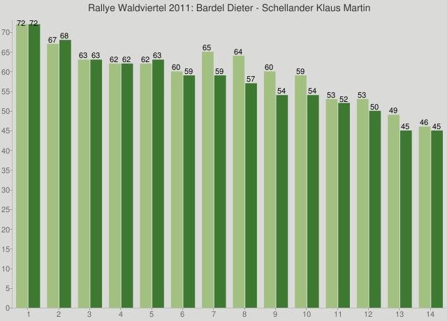 Rallye Waldviertel 2011: Bardel Dieter - Schellander Klaus Martin