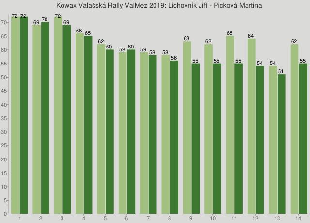 Kowax Valašská Rally ValMez 2019: Lichovník Jiří - Picková Martina