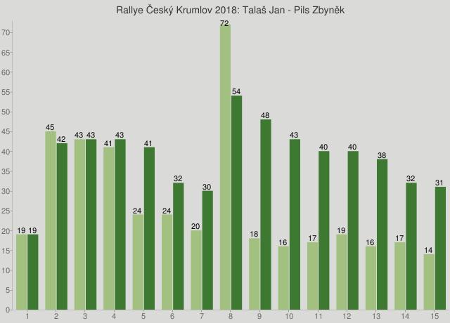 Rallye Český Krumlov 2018: Talaš Jan - Pils Zbyněk