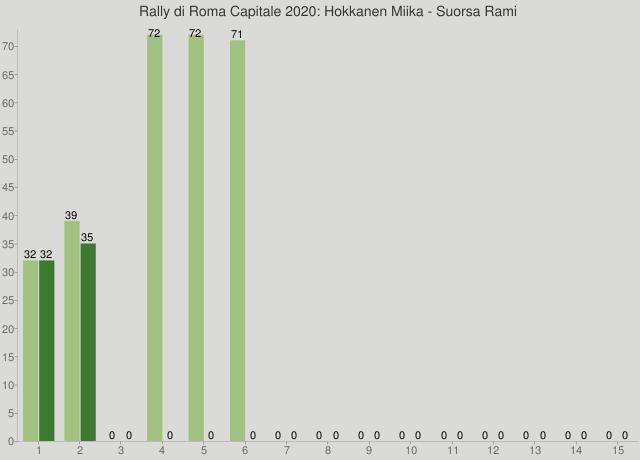 Rally di Roma Capitale 2020: Hokkanen Miika - Suorsa Rami