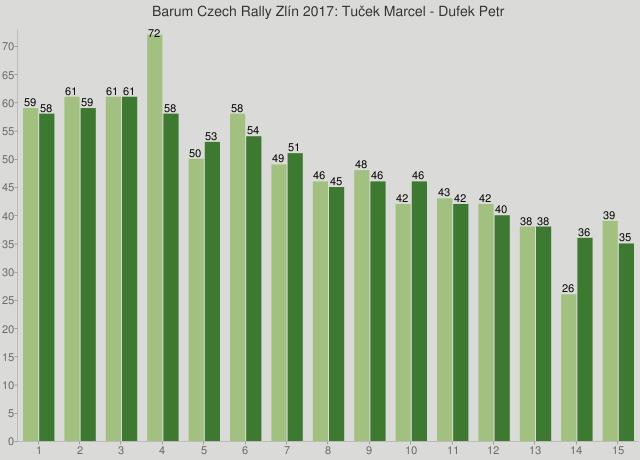 Barum Czech Rally Zlín 2017: Tuček Marcel - Dufek Petr