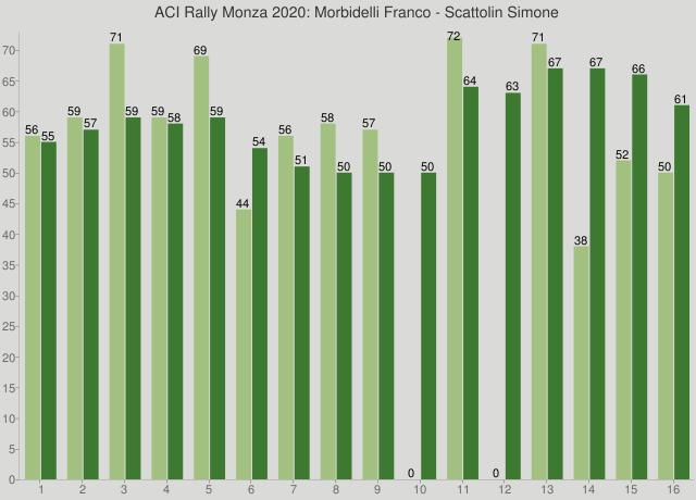 ACI Rally Monza 2020: Morbidelli Franco - Scattolin Simone