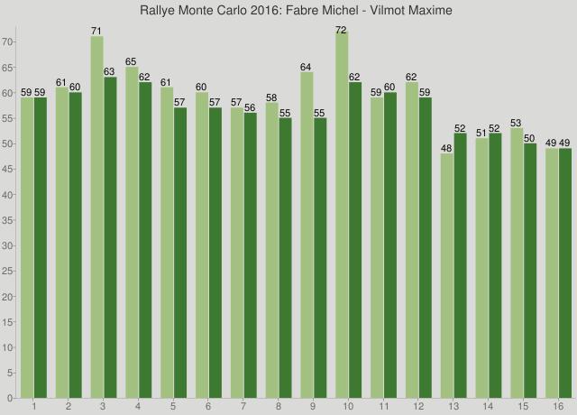 Rallye Monte Carlo 2016: Fabre Michel - Vilmot Maxime