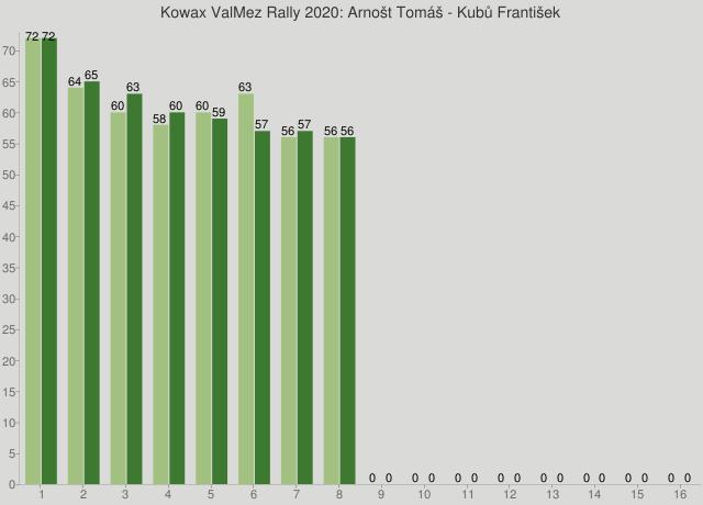 Kowax ValMez Rally 2020: Arnošt Tomáš - Kubů František