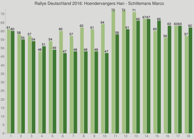 Rallye Deutschland 2016: Hoendervangers Han - Schillemans Marco