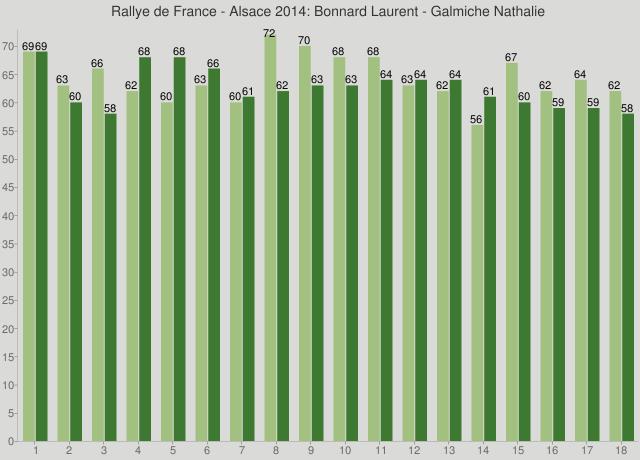 Rallye de France - Alsace 2014: Bonnard Laurent - Galmiche Nathalie