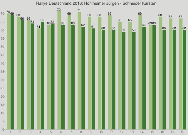 Rallye Deutschland 2016: Hohlheimer Jürgen - Schneider Karsten