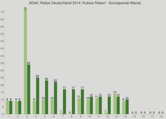 ADAC Rallye Deutschland 2014: Kubica Robert - Szczepaniak Maciej