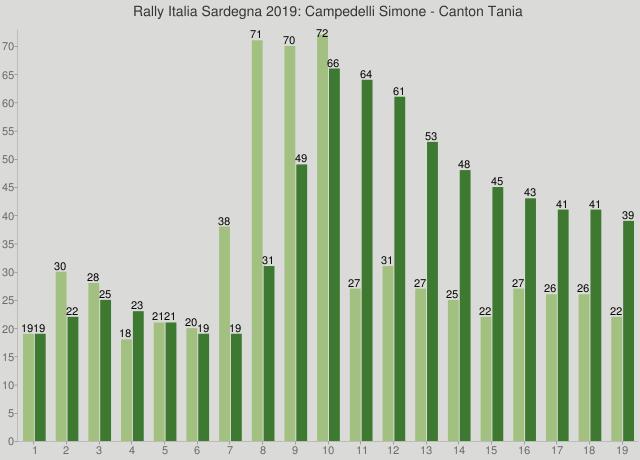 Rally Italia Sardegna 2019: Campedelli Simone - Canton Tania